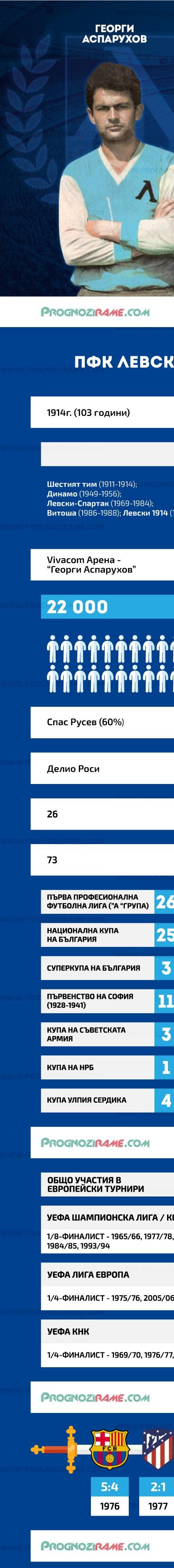 Левски срещу ЦСКА - prognozirame.com [1]