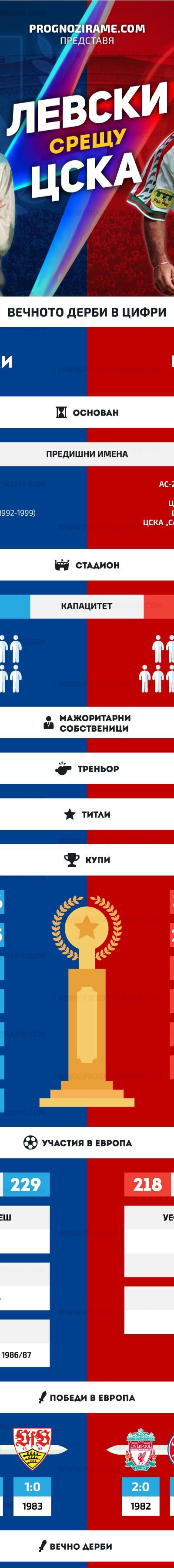 Левски срещу ЦСКА - prognozirame.com [2]