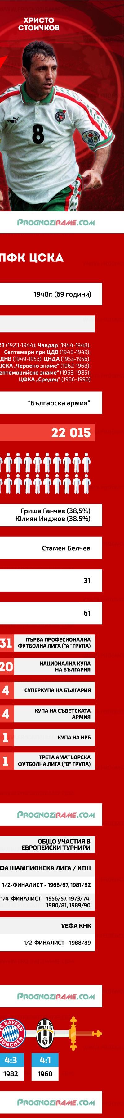 Левски срещу ЦСКА - prognozirame.com [3]