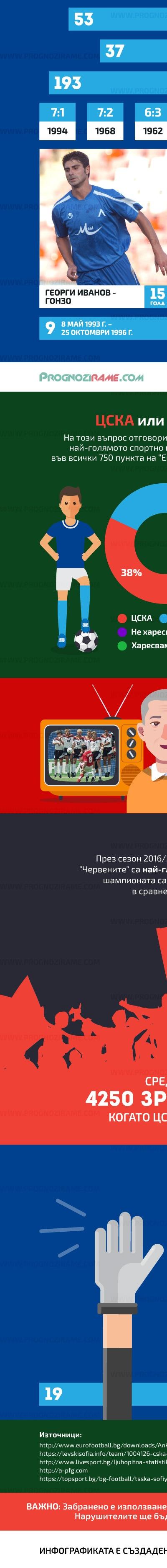 Левски срещу ЦСКА - prognozirame.com [4]