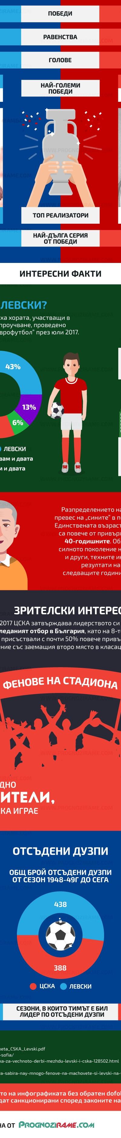 Левски срещу ЦСКА - prognozirame.com [5]
