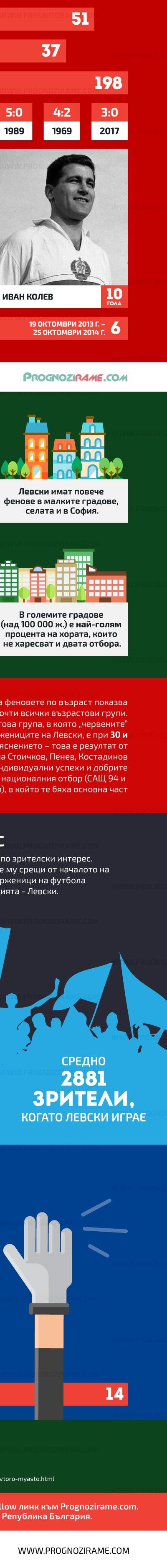 Левски срещу ЦСКА - prognozirame.com [6]